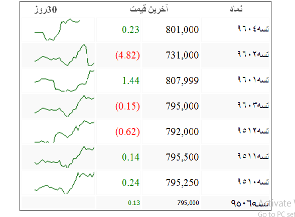 افزایش سرسام آور قیمت اوراق وام مسکن در بورس + جدول