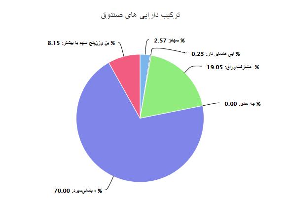 صندوق بانک ایران زمین نقدینگی را جارو کرد