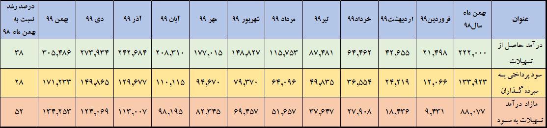 تحلیل عملکرد بهمن ماه سال 1399 بانک ملت و مقایسه آن با سایر بانک های بورسی