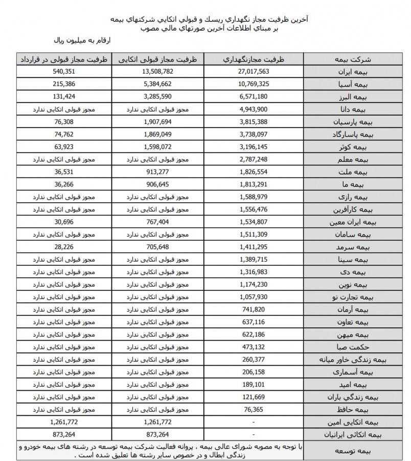 بیمه البرز مجوز قبولی اتکایی گرفت
