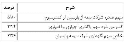 سهم بیمه پارسیان از حادثه آتش سوزی پالایشگاه شهید تندگویان تهران اعلام شد